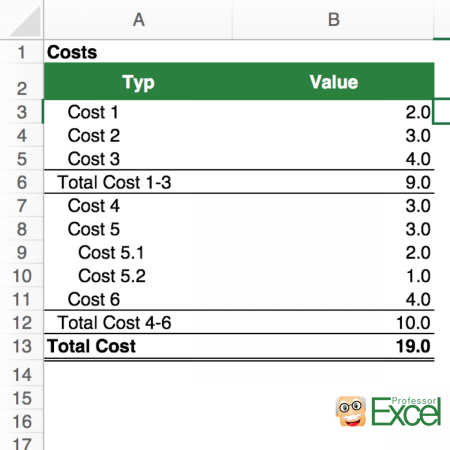 cost, data, excel, indent, indentation, Table with cost data