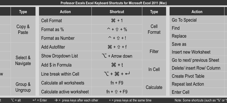 keyboard, shortcuts, excel, 2011, mac