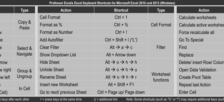 keyboard, shortcuts, excel, 2010, 2013, windows