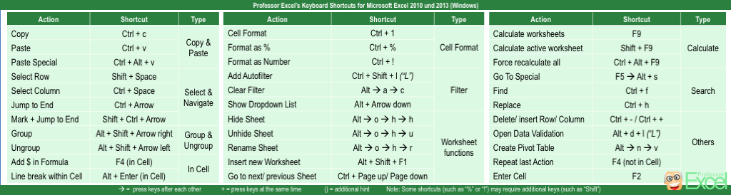 keyboard, shortcuts, excel, microsoft, xls, xlsx, windows