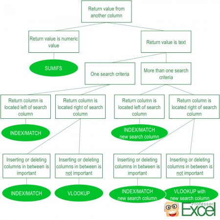 decision, tree, vlookup, index, match, sumifs, lookup, excel