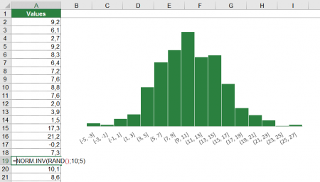 normal, distribution, random, values, excel