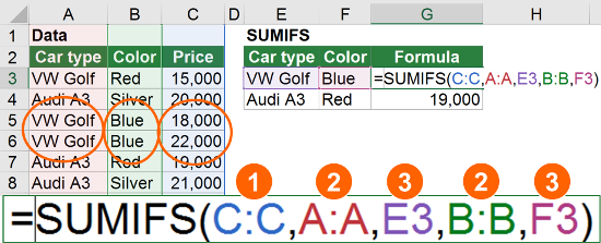 example, sumifs, two, criteria, sumif, excel