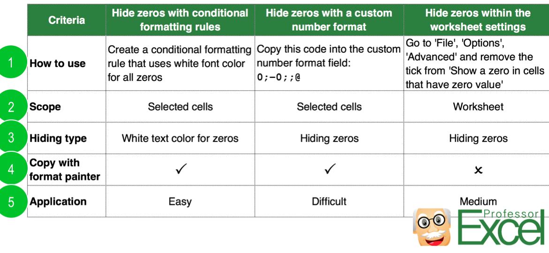 comparison, hide zeros, hide, zeros, zeroes, excel, value