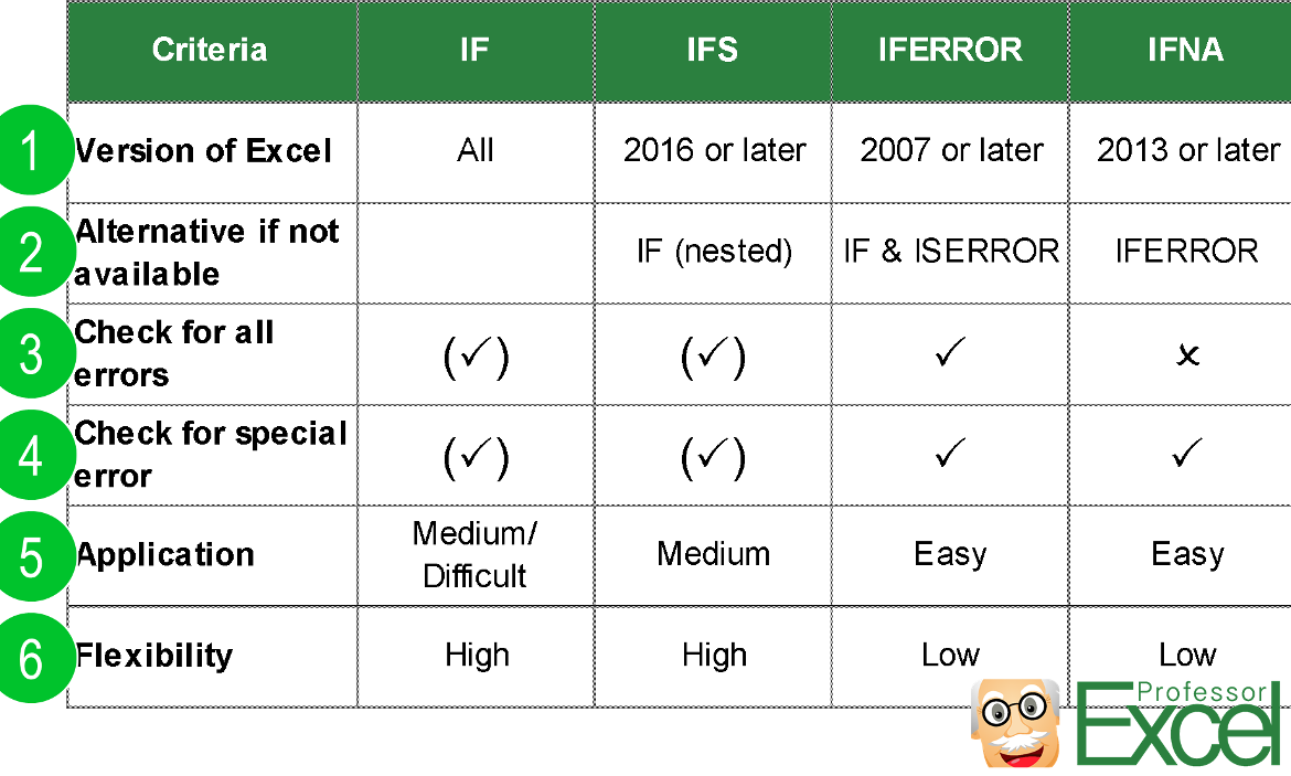 comparison, if, ifs, ifna, iferror, excel, formula, function