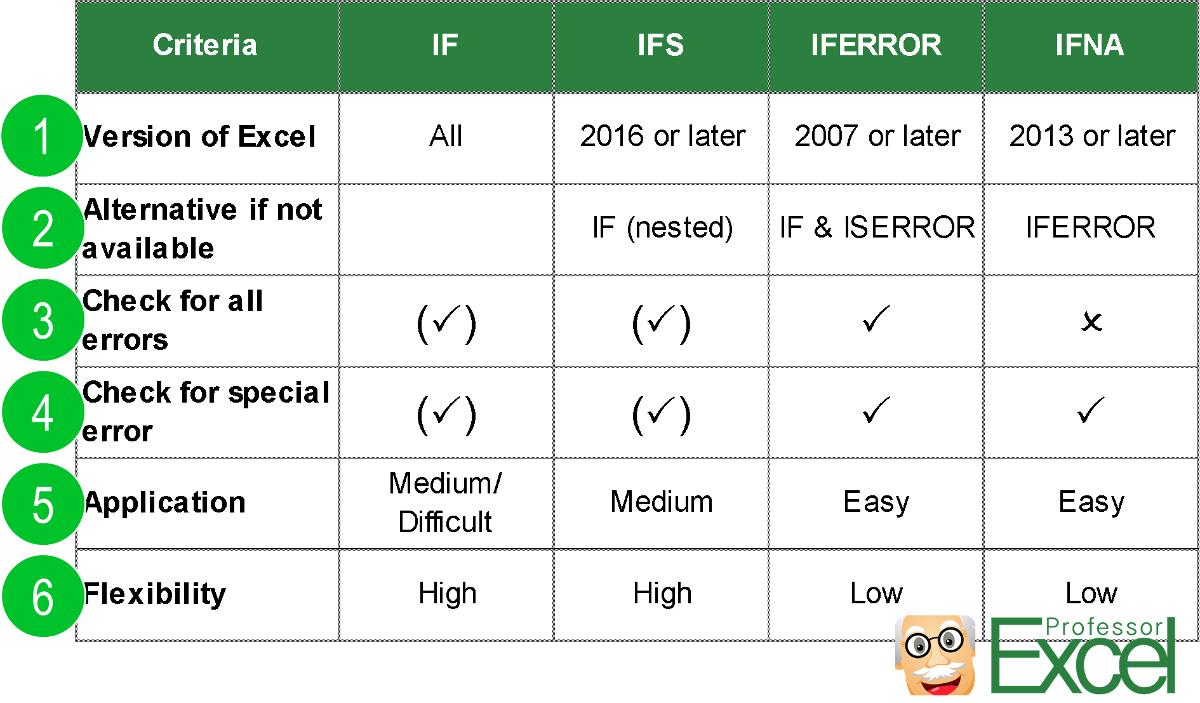 Comparison IF IFS IFERROR IFNA   Professor Excel