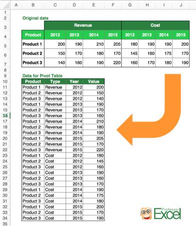 pivot, table, pivotable, structure, create, requirements, excel