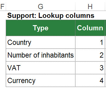 support, table, vlookup, lookup, 2d