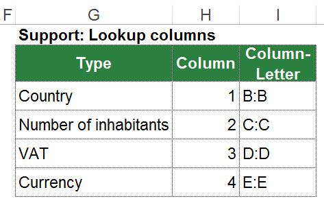 support, table, vlookup, lookup, 2d, letter, column