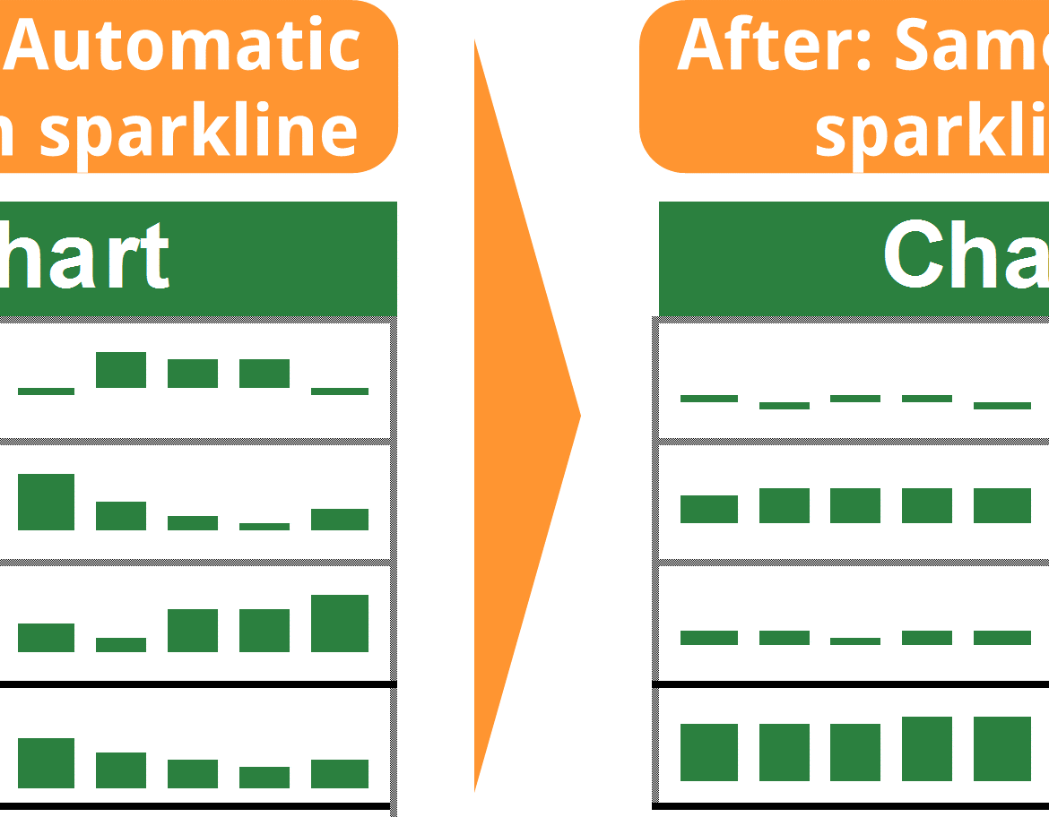 sparklines, same, scale, axis, vertical, comparison