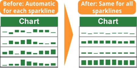 same, scale, axis, vertical, comparison