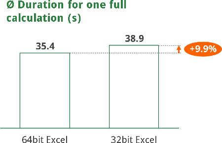 32bit, 64bit, excel, faster, slower, performance, speed