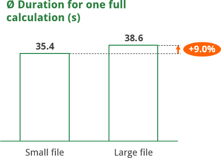 speed, large, file, size, small, calculation, performance