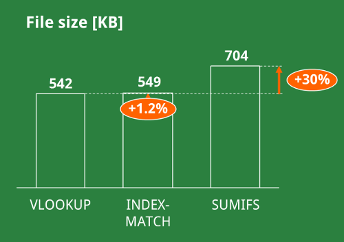 excel, sumifs, index, match, vlookup, file size, disk, space