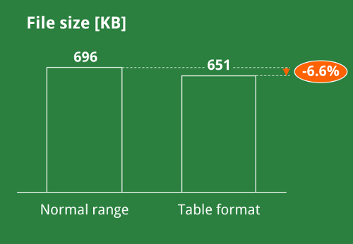 table, format, study, excel, file size