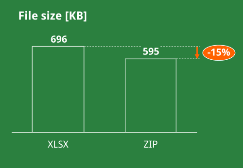 file size, reduce, zip,