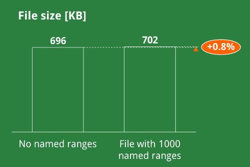 file size, named, ranges, excel