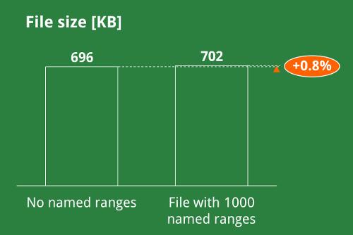 file size, named, ranges, excel