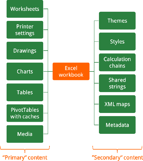 data, excel, file, type, contents, xml