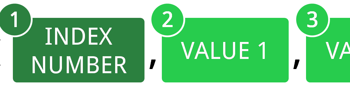 Structure of the CHOOSE formula.