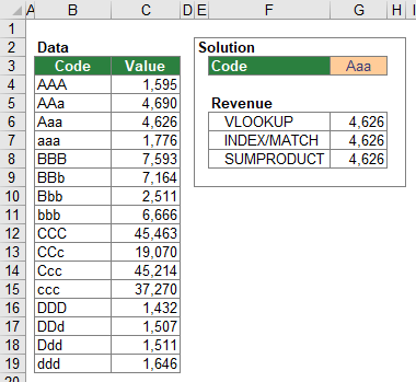 Example for all case-sensitive lookups in this chapter.