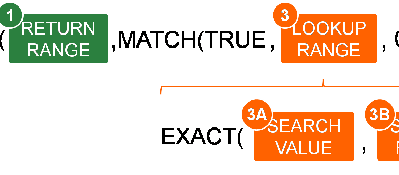 Structure of the case-sensitive INDEX/MATCH formula.