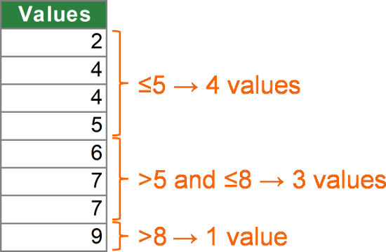 Schematic example for the FREQUENCY formula.