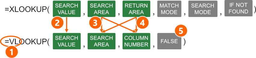 Steps to convert XLOOKUP to VLOOKUP