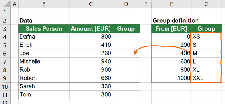 Example: You want to insert the group name depending on the amount into column D with an advanced XLOOKUP.