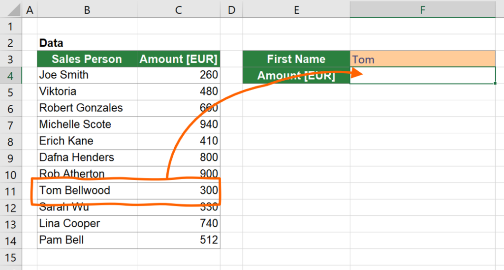 """Example: Return the amount of sales person """"Tom Bellwood"""" just by searching for """"Tom"""" in the wildcard XLOOKUP function."""