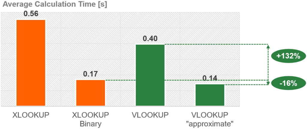 Compared to a normal VLOOKUP, the binary XLOOKUP is significantly faster. But a VLOOKUP with a approximate match is still a little bit faster.