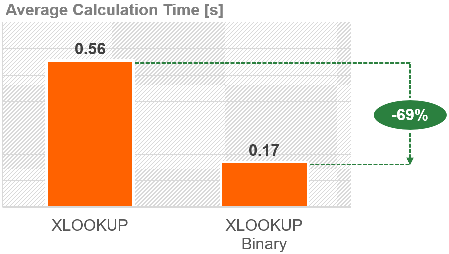 The binary XLOOKUP can save 69% of calculation time compared to a normal XLOOKUP.
