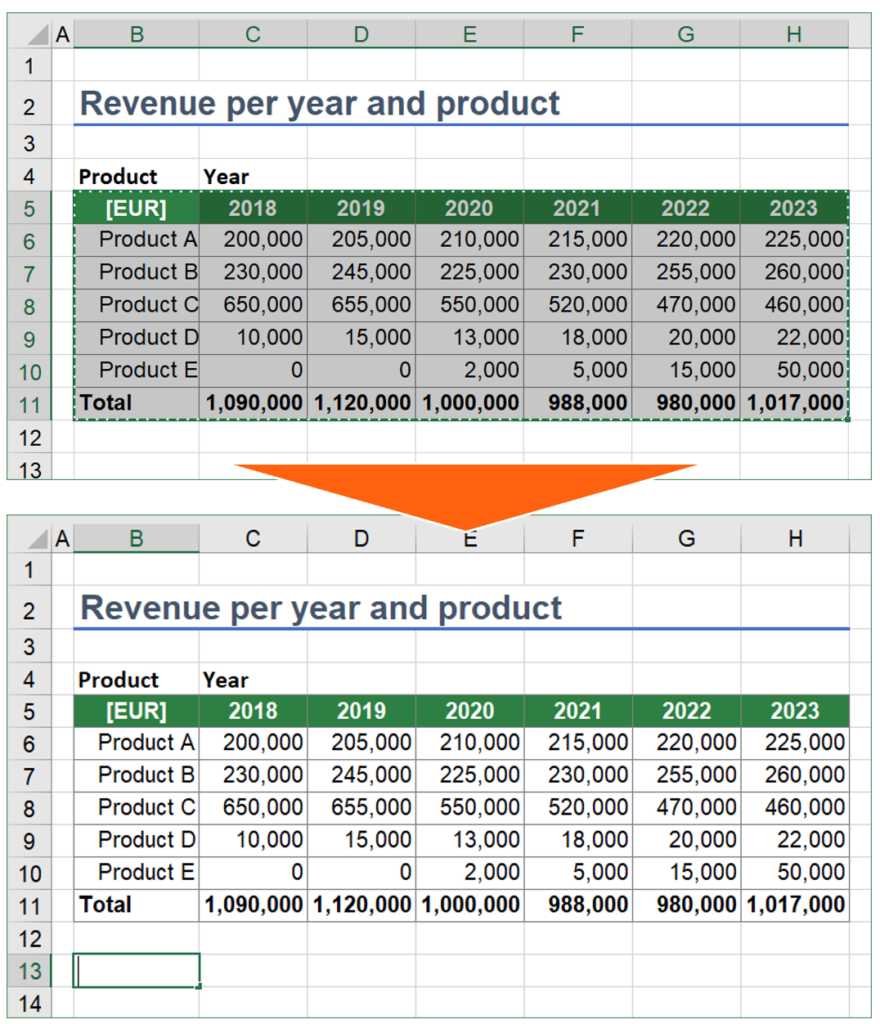 When you copy a range of cells in Excel and then type something into a cell, the original copied cells are gone from the clipboard.