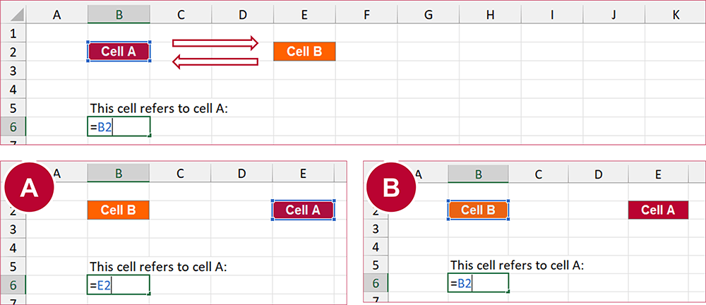 Should references to the swapped adapt (and also be exchanged) or stay with the original cell position?