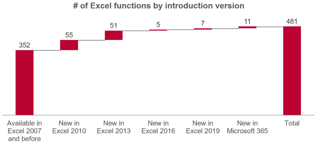 Number of new Excel functions per version.